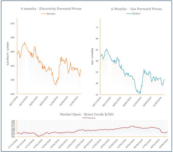 energy price graph - 10-06-2019