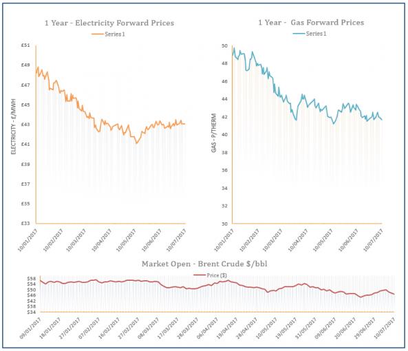 energy price graph - 10-07-2017