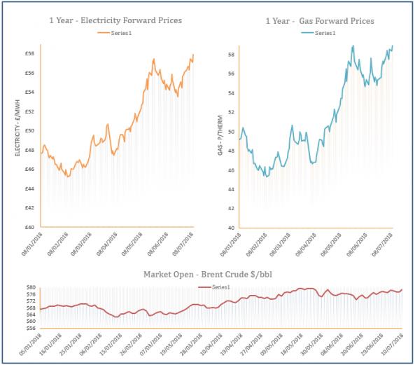 energy price graph - 10-07-2018