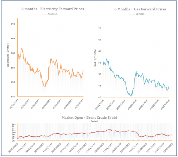energy price graph - 10-07-2019