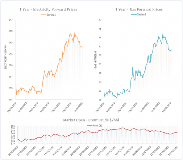 energy price graph - 10-08-2016