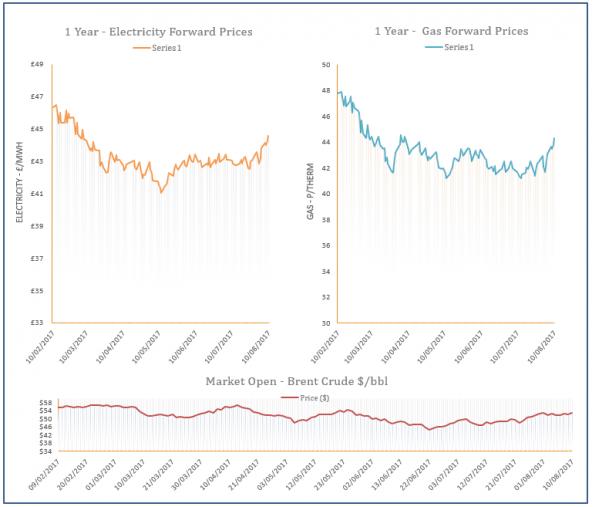 energy price graph - 11-08-2017