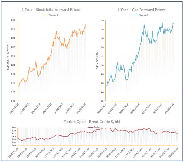 energy price graph - 10-08-2018