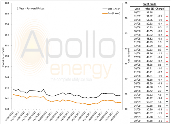Energy Market Analysis - 10-09-2015