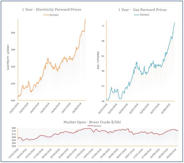 energy price graph 10-09-2018