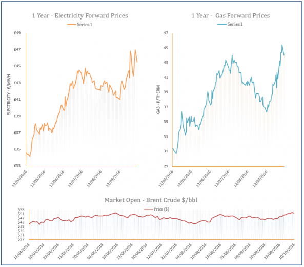 energy price graph - 10-10-2016