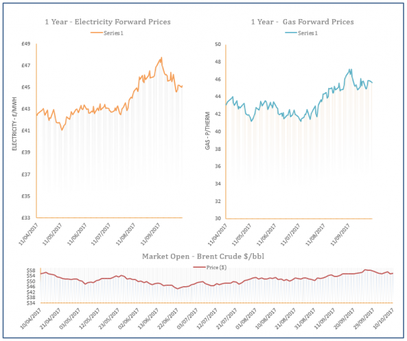 energy price graph - 10-10-2017