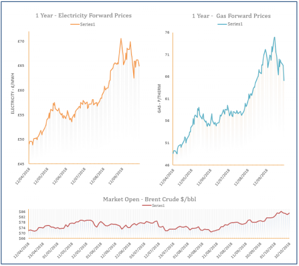 energy price graph - 10-10-2018