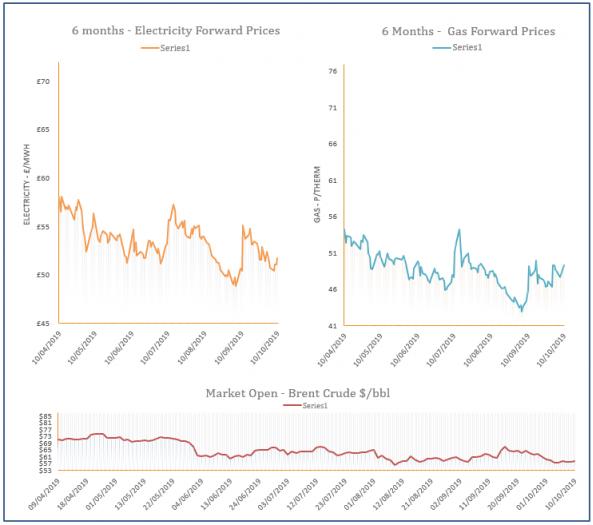 energy price graph - 10-10-2019