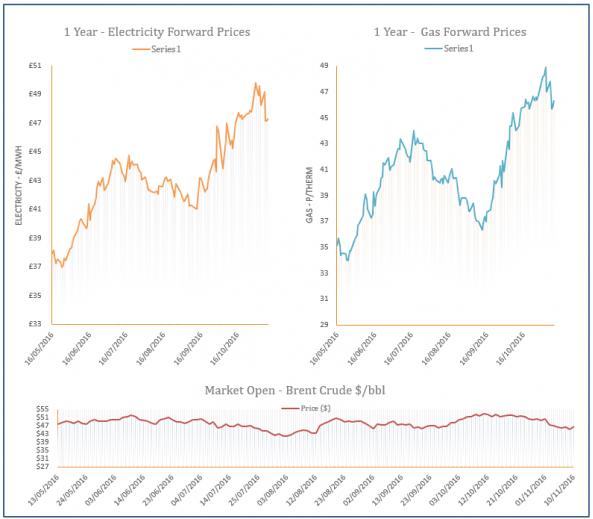 energy price graph - 10-11-2016