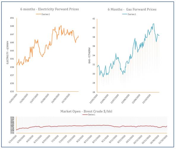 energy price graph - 10-11-2020