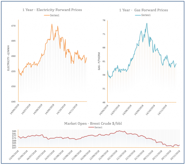 energy price graph - 10-12-2018