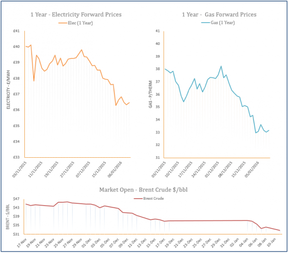 energy price graph - 11-01-2016