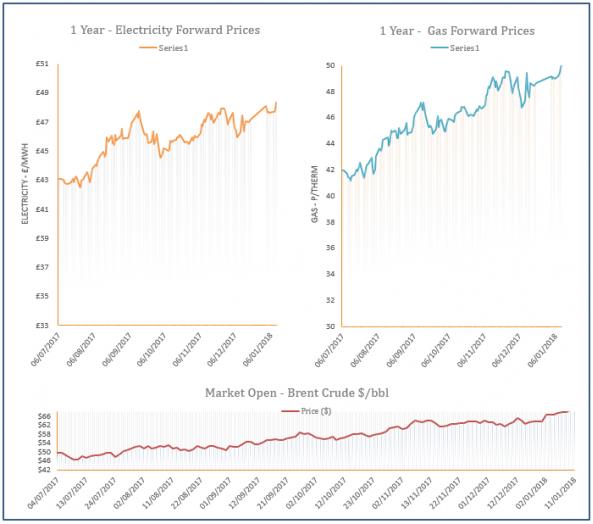 energy price graph - 11-01-2018