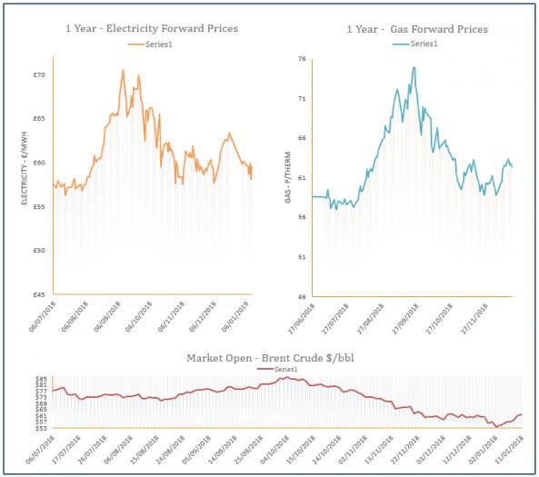 energy price graph - 11-01-2019