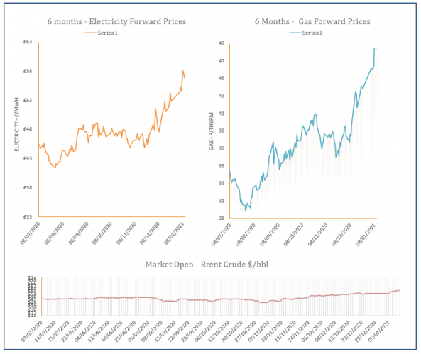 energy price graph - 11-01-2021