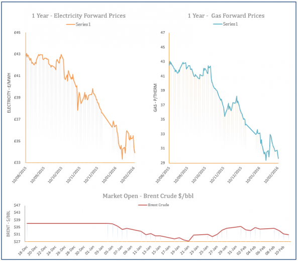 energy price graph - 11-02-2016
