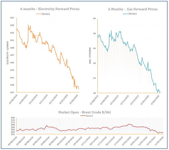 energy price graph - 11-02-2020