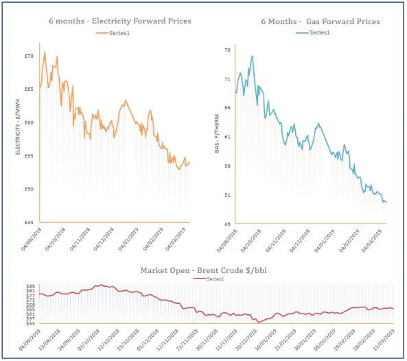 energy price graph - 11-03-2019