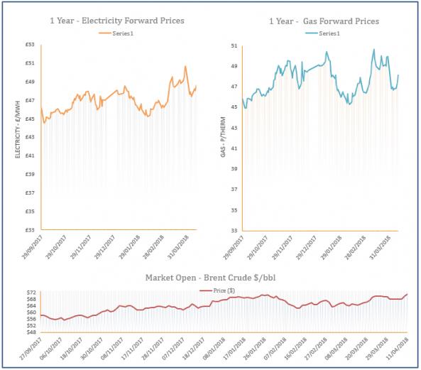 energy price graph - 11-04-2018