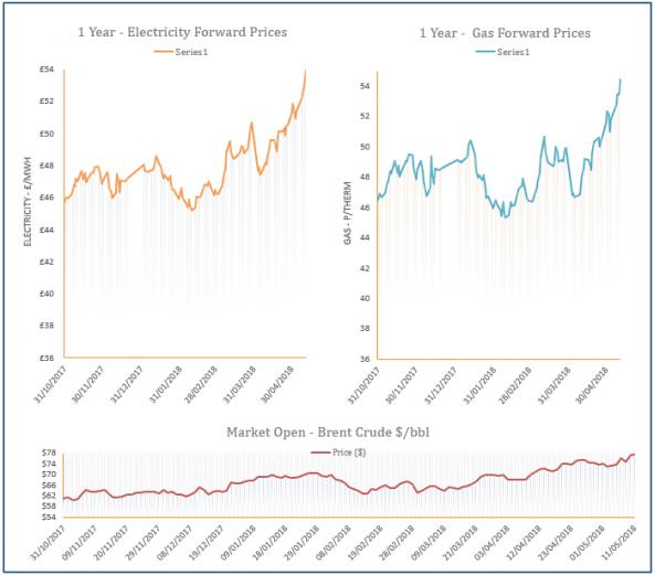 energy price graph - 11-05-2018