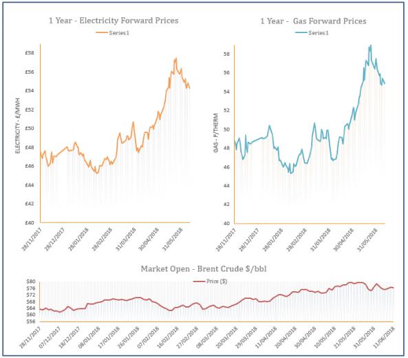 energy price graph - 11-06-2018