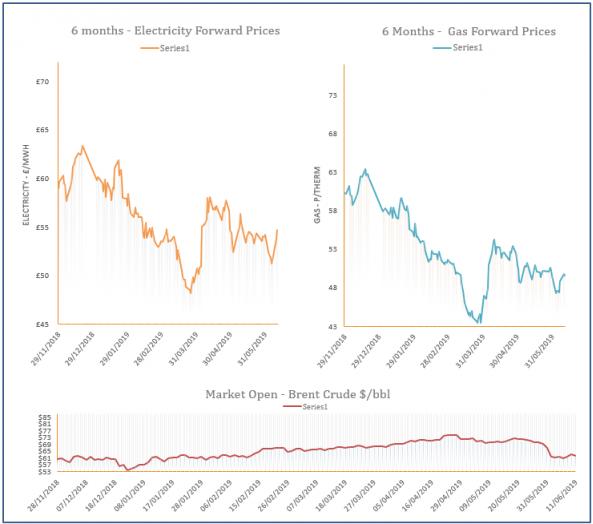 energy price graph - 11-06-2019