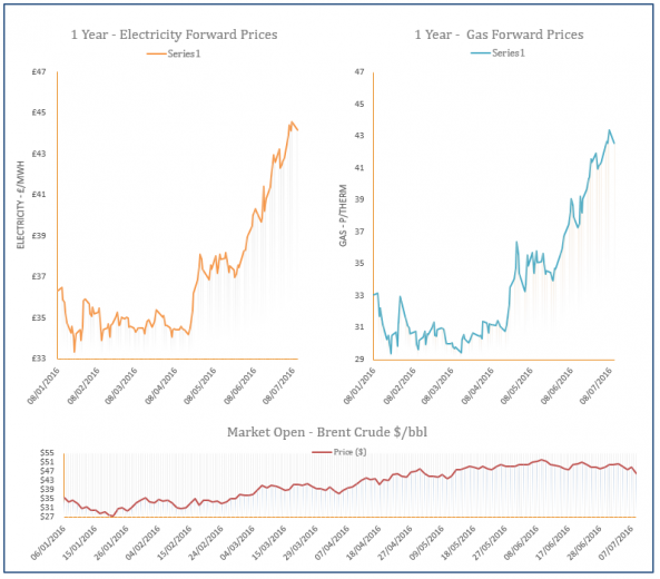 energy price graph - 11-07-2016