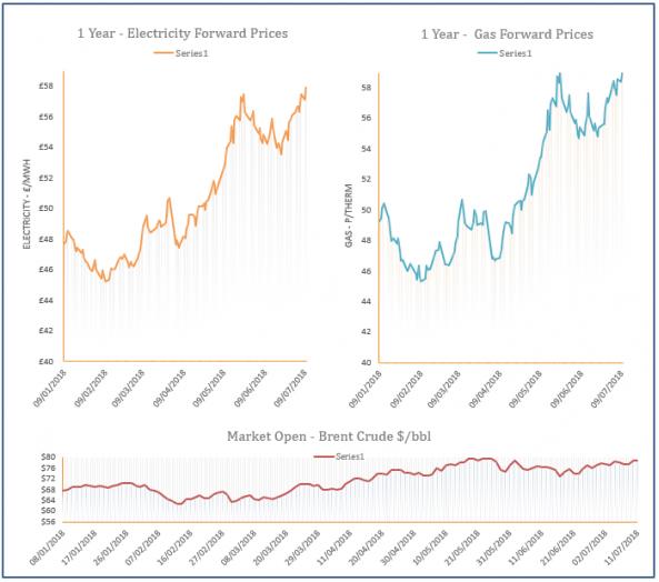 energy price graph - 11-07-2018