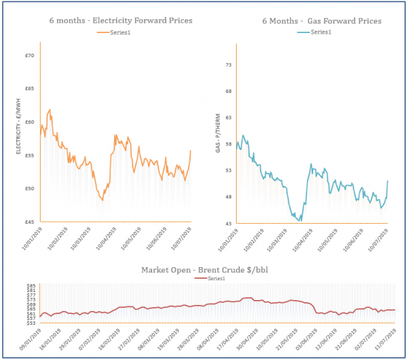 energy price graph - 11-07-2019