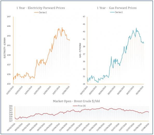 energy price graph - 11-08-2016