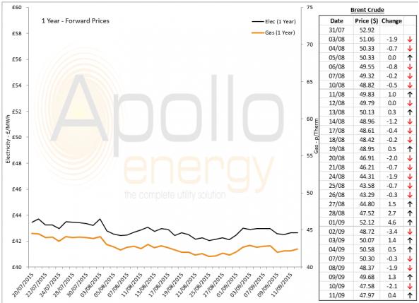 Energy Market Analysis - 11-09-2015