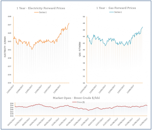 energy price graph - 11-09-2017