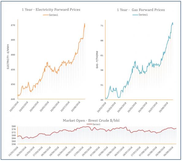 energy price graph 11-09-2018