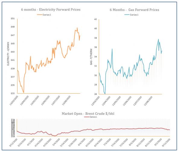 energy price graph - 11-09-2020
