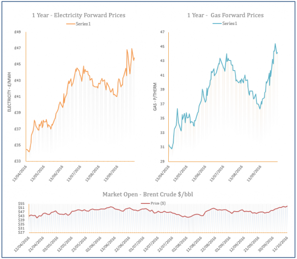 Energy Price Graph - 11-10-2016