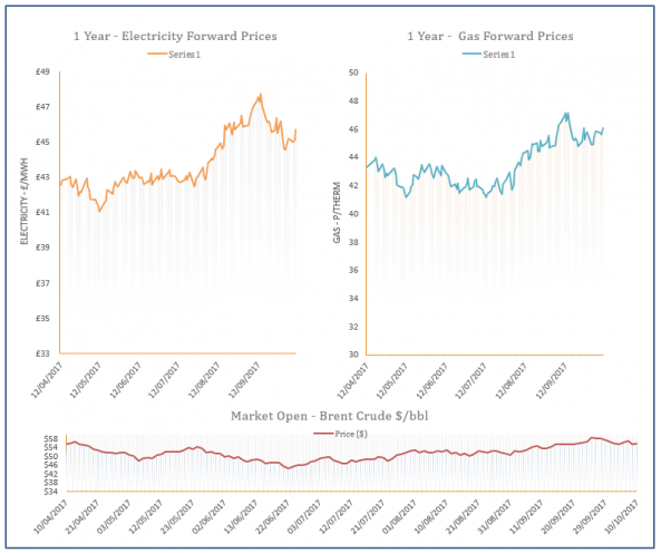 Energy Price Graph – 11-10-2017