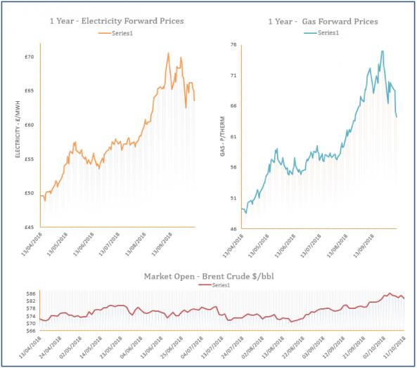 energy price graph - 11-10-2018