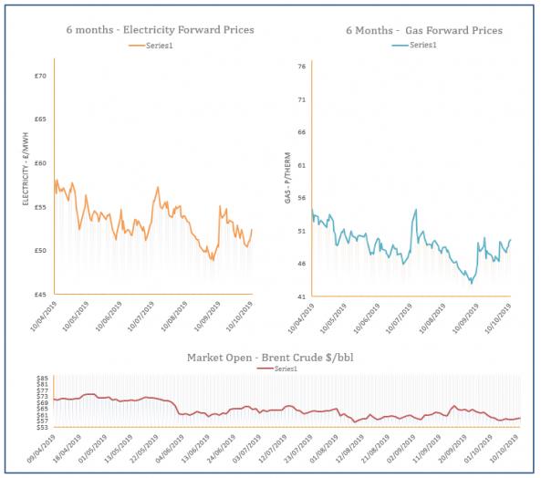 energy price graph - 11-10-2019