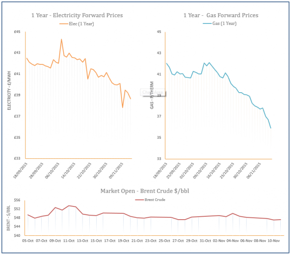 energy price graph - 11-11-2015