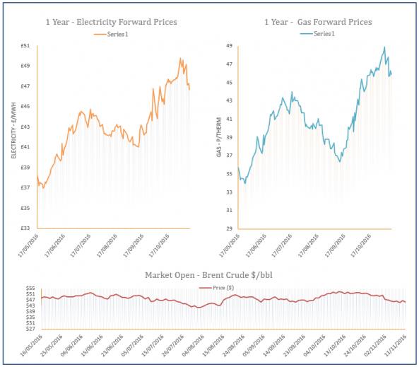 energy price graph - 11-11-2016