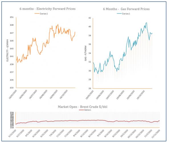energy price graph - 11-11-2020