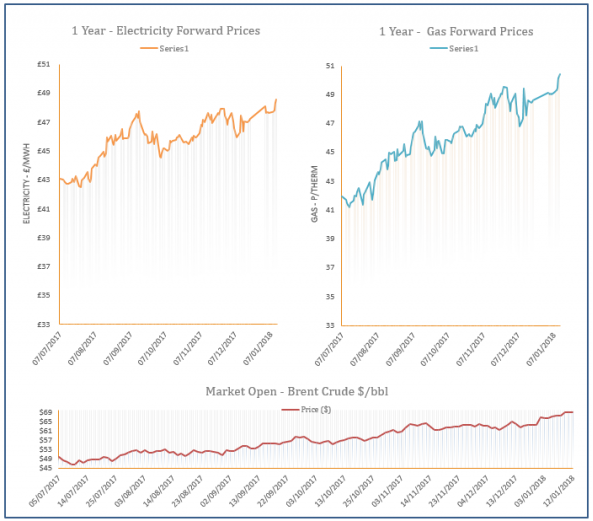 energy price graph - 12-01-2018