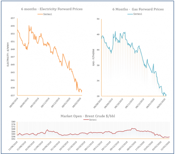 energy price graph - 12-02-2020
