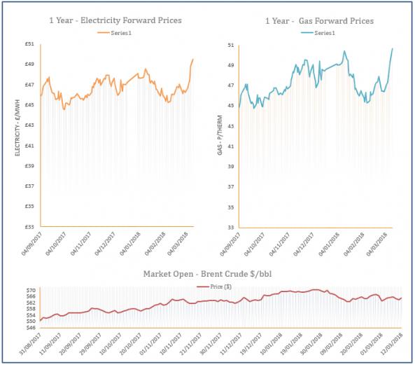 energy price graph - 12-03-2018