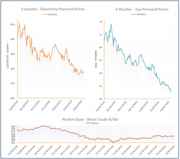 energy price graph - 12-03-2019