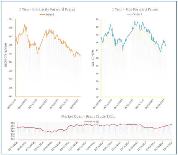 energy price graph - 12-04-2017