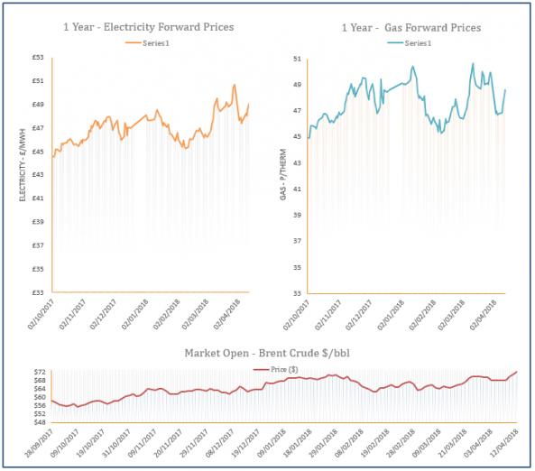 energy price graph - 12-04-2018