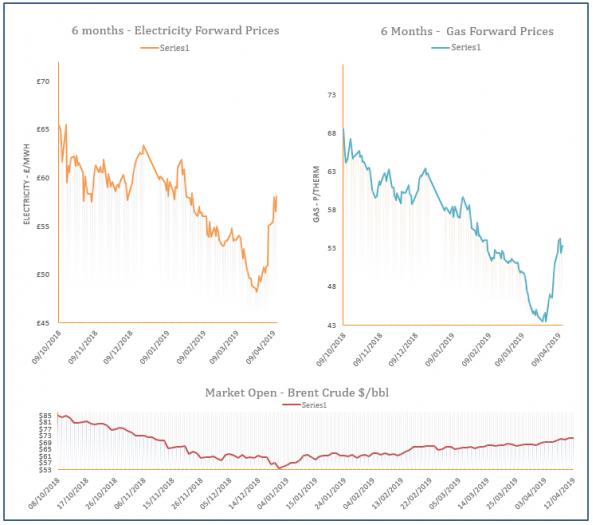 energy price graph - 12-04-2019
