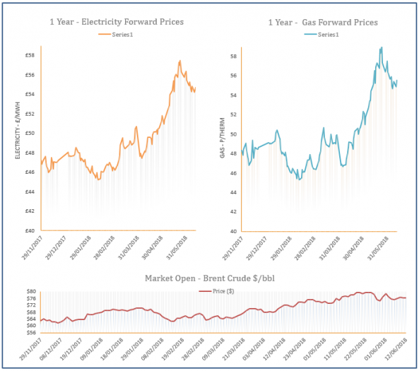 energy price graph - 12-06-2018